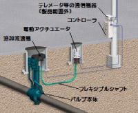 バルブ遠隔操作ユニット付きスチール弁(KBW-VRC-710S)