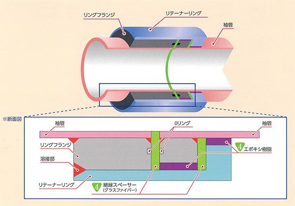 絶縁機能部の構造