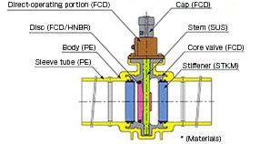 KBTFU-021PE Structure