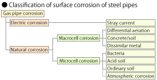 Excellent corrosion, chemical, and insulation resistance