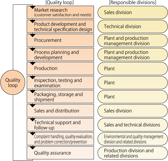 Quality-assurance loop and responsible divisions in the Company's quality assurance activities