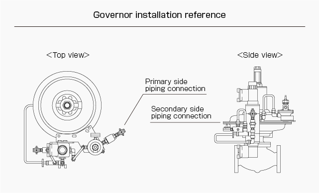 Governor installation reference